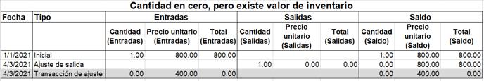 Cantidad en cero, pero existe valor de inventario (2)